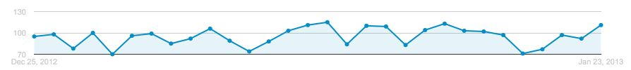 Google AdWords inflated chart